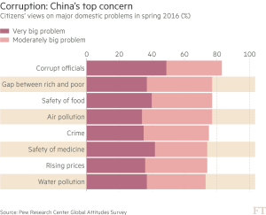 FT_China's top concerns_10-9-16