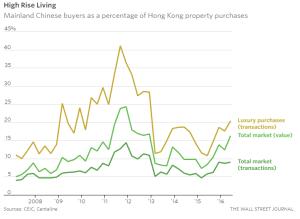 wsj_mainland-chinas-property-bubble-leaks-into-hong-kong_10-12-16