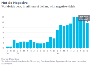 bloomberg_decline-in-negative-yielding-debt_11-3-16