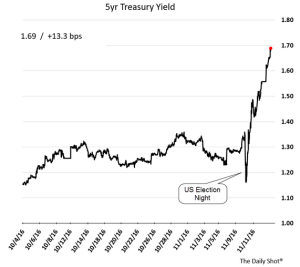 daily-shot_5yr-us-treasury-yield_11-15-16