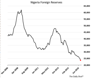 daily-shot_nigeria-foreign-reserves_11-1-16