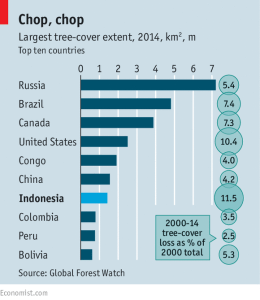 economist_chop-chop-of-the-forests_11-26-16