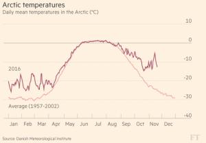 ft_artic-temperatures_11-22-16