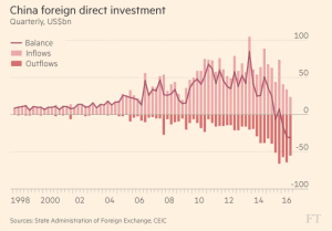 ft_china-foreign-direct-investment_11-29-16