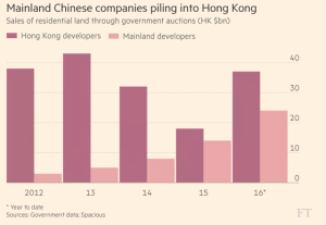 ft_mainland-chinese-companies-piling-into-hk_11-24-16