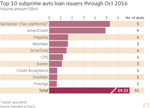 ft_top-10-subprime-auto-loan-issuers-2016_11-1-16