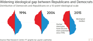 ft_widening-political-ideological-gap-in-us_11-7-16