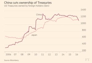 ft_china-and-japan-ownership-of-us-treasuries_12-16-16