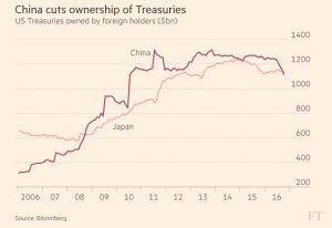 ft_china-and-japan-ownership-of-us-treasuries_12-16-16