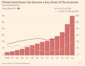 ft_chinas-bond-boom_12-7-16