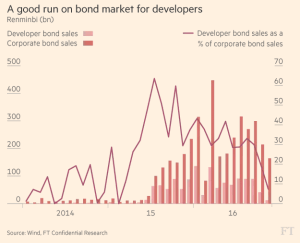 ft_chinese-re-developer-bond-boom_12-7-16