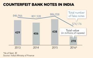 ft_counterfeit-bank-notes-in-india_12-25-16
