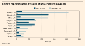 ftcr_chinas-top-10-insurers-by-sales-of-universal-life-insurance_12-6-16