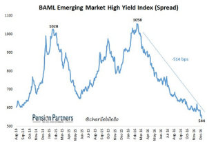 wsj_daily-shot-baml-em-hy-index-spread_12-9-16