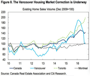 wsj_daily-shot_canada-housing-markets_12-19-16