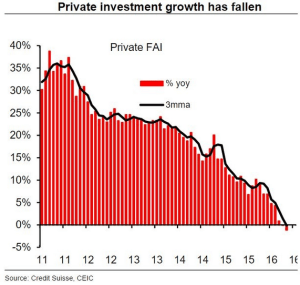 wsj_daily-shot_china-private-sector-investment-down_12-28-16