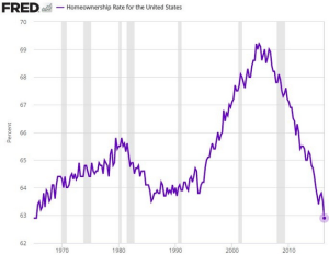 wsj_daily-shot_homeownership-rate-for-us_12-28-16