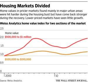wsj_housing-markets-divide_12-27-16