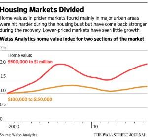 wsj_housing-markets-divide_12-27-16