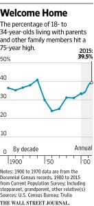 wsj_percentage-of-18-34-year-olds-living-at-home_12-21-16