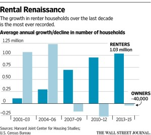 wsj_us-renter-growth_1-6-17