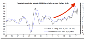 business-insider_toronto-house-price-index_2-14-17