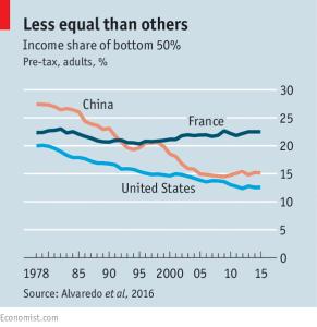 economist_income-inequality_china-us-france_2-16-17