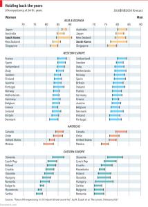 economist_longevity-in-rich-countries_2-23-17