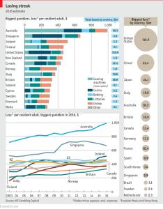 economist_worlds-largest-gamblers_2-9-17