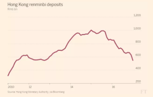 ft_hong-kong-renminbi-deposits_1-27-17