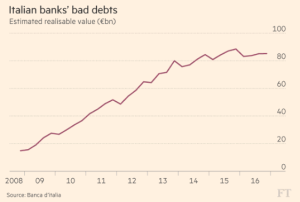 ft_italian-banks-bad-debt_2-6-17