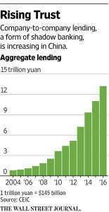 wsj_chinese-entrusted-loans_2-9-17