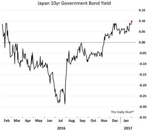 wsj_daily-shot_japan-10yr-govt-bond-yield_2-1-17