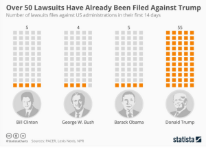 wsj_daily-shot_statista-lawsuits-filed-against-new-us-administrations_2-7-17