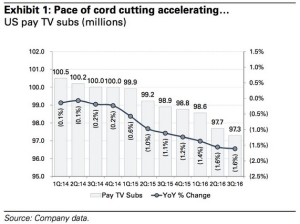 wsj_daily-shot_us-cord-cutting_2-2-17
