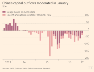 ft_china-capital-outflows_2-28-17