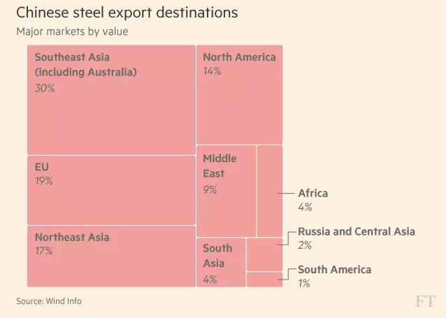 FT_China steel export destinations_4-25-2017
