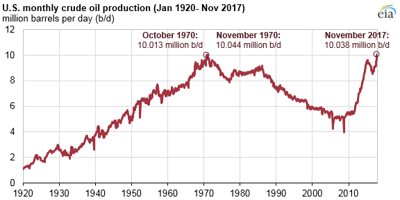 eia_US monthly crude oil production_2-1-18