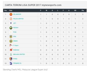 Keputusan penuh liga super 21.01.2017