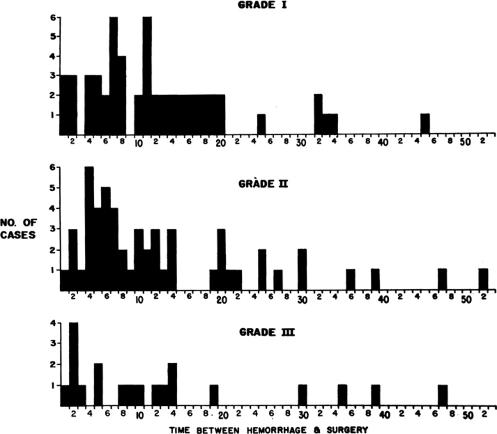 Surgical Risk As Related To Time Of Intervention In The