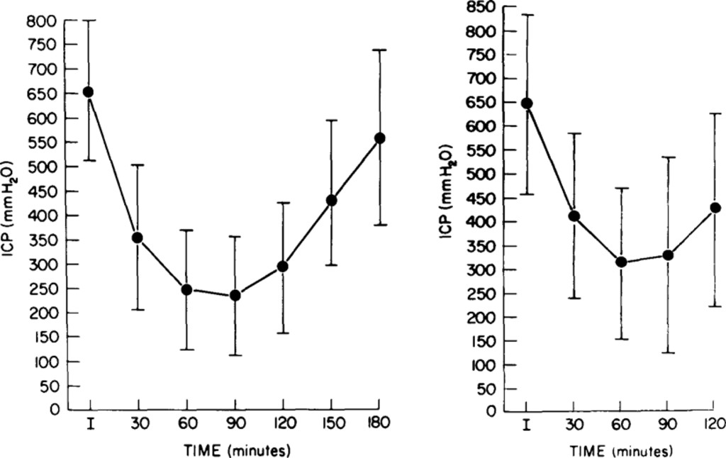 Oral glycerol for the treatment of traumatic intracranial