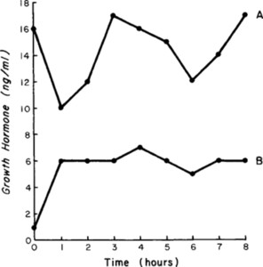 Clinically silent hypersecretion of growth hormone in