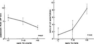Intolerance to enteral feeding in the brain-injured