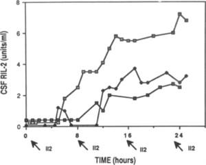 Penetration of recombinant interleukin-2 across the blood
