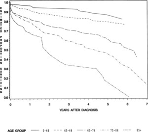 Factors associated with survival in patients with