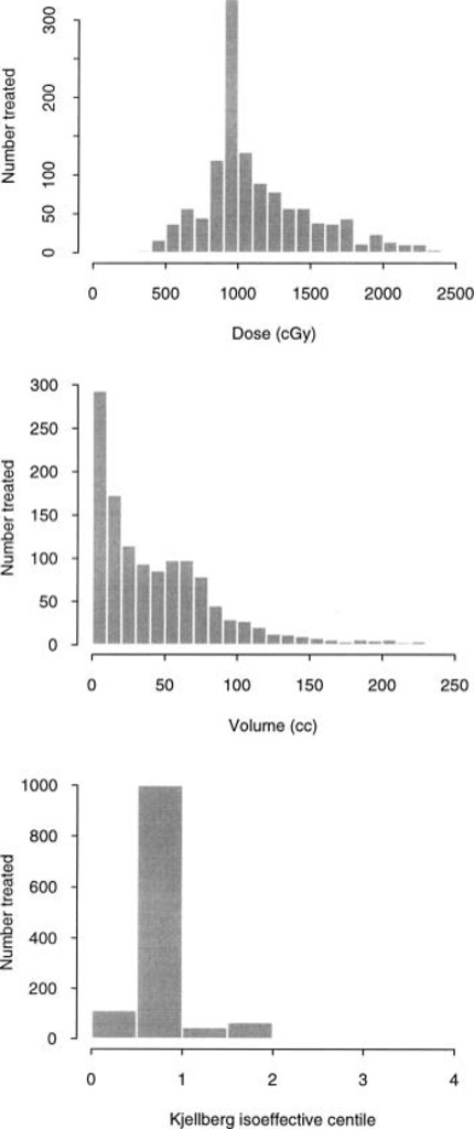 Dose—volume prediction of radiation-related complications