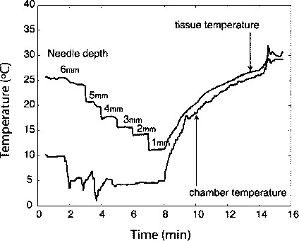 A device for cooling localized regions of human cerebral