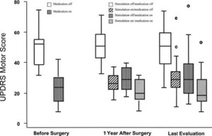 Long-term follow up of bilateral deep brain stimulation of