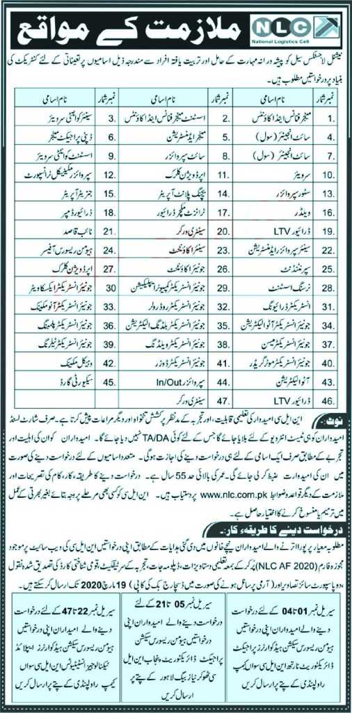 National Logistics Cell Jobs 2020