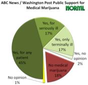 public-medmj-poll